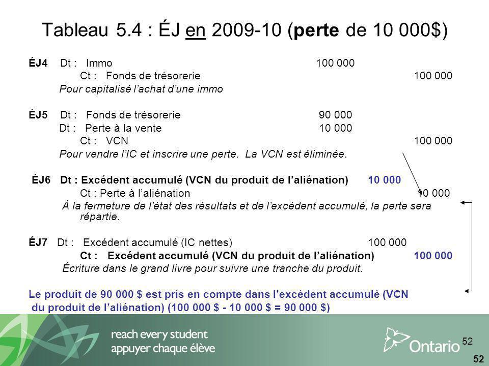 52 Tableau 5.4 : ÉJ en 2009-10 (perte de 10 000$) ÉJ4 Dt : Immo100 000 Ct : Fonds de trésorerie100 000 Pour capitalisé lachat dune immo ÉJ5 Dt : Fonds de trésorerie 90 000 Dt : Perte à la vente 10 000 Ct : VCN100 000 Pour vendre lIC et inscrire une perte.