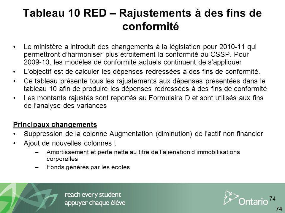 74 Tableau 10 RED – Rajustements à des fins de conformité Le ministère a introduit des changements à la législation pour 2010-11 qui permettront dharmoniser plus étroitement la conformité au CSSP.