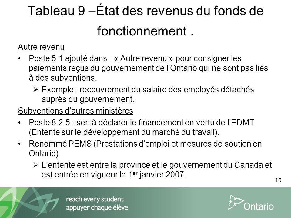10 Tableau 9 –État des revenus du fonds de fonctionnement.