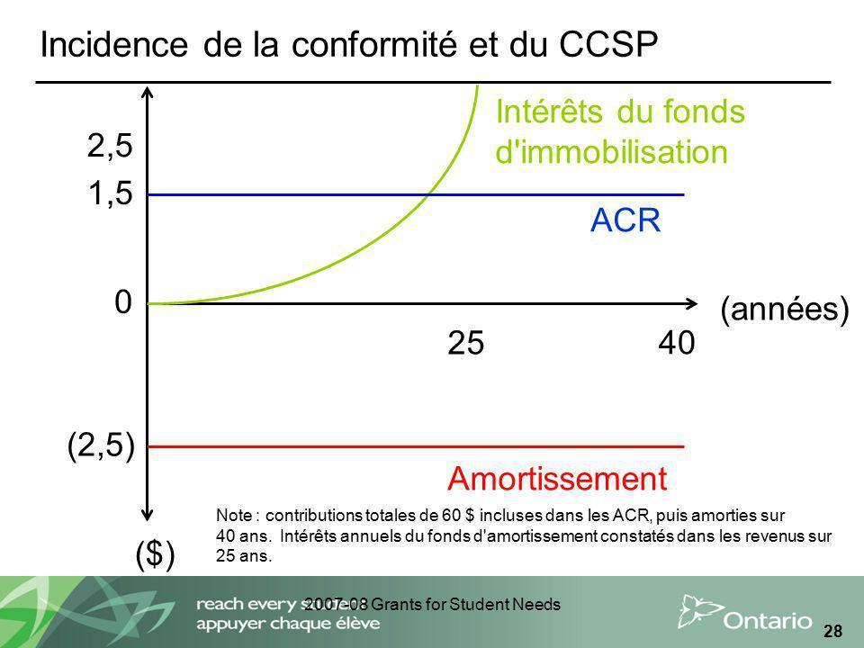 2007-08 Grants for Student Needs 28 Incidence de la conformité et du CCSP ($) (années) 0 (2,5) 2,5 1,5 Amortissement 40 Note : contributions totales d