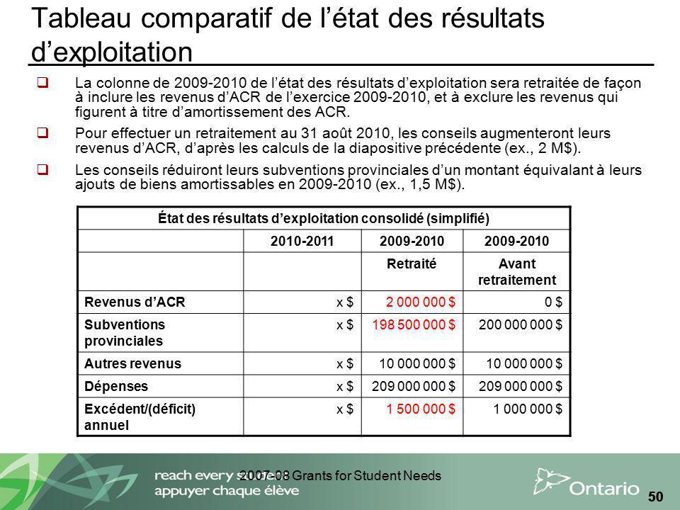2007-08 Grants for Student Needs 50 Tableau comparatif de létat des résultats dexploitation La colonne de 2009-2010 de létat des résultats dexploitati