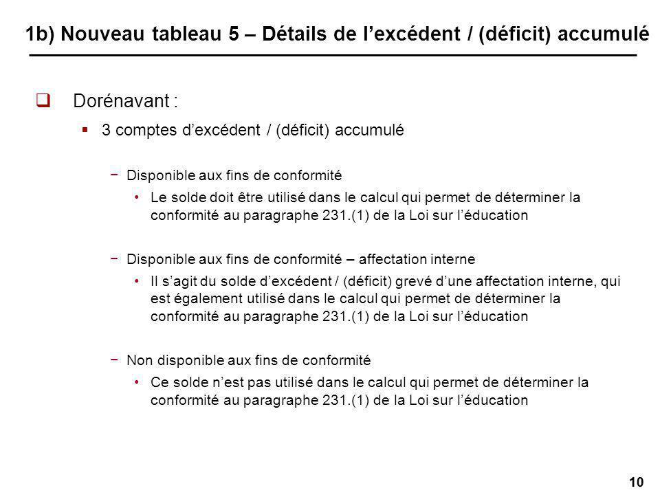 10 1b) Nouveau tableau 5 – Détails de lexcédent / (déficit) accumulé Dorénavant : 3 comptes dexcédent / (déficit) accumulé Disponible aux fins de conformité Le solde doit être utilisé dans le calcul qui permet de déterminer la conformité au paragraphe 231.(1) de la Loi sur léducation Disponible aux fins de conformité – affectation interne Il sagit du solde dexcédent / (déficit) grevé dune affectation interne, qui est également utilisé dans le calcul qui permet de déterminer la conformité au paragraphe 231.(1) de la Loi sur léducation Non disponible aux fins de conformité Ce solde nest pas utilisé dans le calcul qui permet de déterminer la conformité au paragraphe 231.(1) de la Loi sur léducation