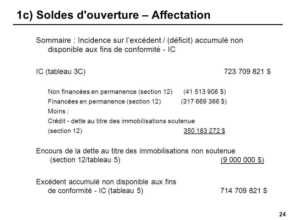 24 1c) Soldes d ouverture – Affectation Sommaire : Incidence sur lexcédent / (déficit) accumulé non disponible aux fins de conformité - IC IC (tableau 3C) 723 709 821 $ Non financées en permanence (section 12) (41 513 906 $) Financées en permanence (section 12) (317 669 366 $) Moins : Crédit - dette au titre des immobilisations soutenue (section 12) 350 183 272 $ Encours de la dette au titre des immobilisations non soutenue (section 12/tableau 5) (9 000 000 $) Excédent accumulé non disponible aux fins de conformité - IC (tableau 5) 714 709 821 $