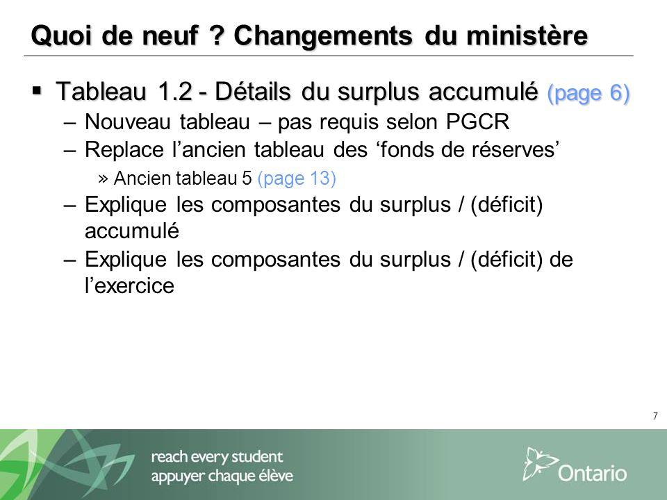 7 Quoi de neuf ? Changements du ministère Tableau 1.2 - Détails du surplus accumulé (page 6) Tableau 1.2 - Détails du surplus accumulé (page 6) –Nouve