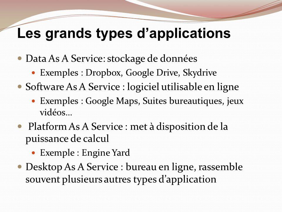 Les grands types dapplications Data As A Service: stockage de données Exemples : Dropbox, Google Drive, Skydrive Software As A Service : logiciel util