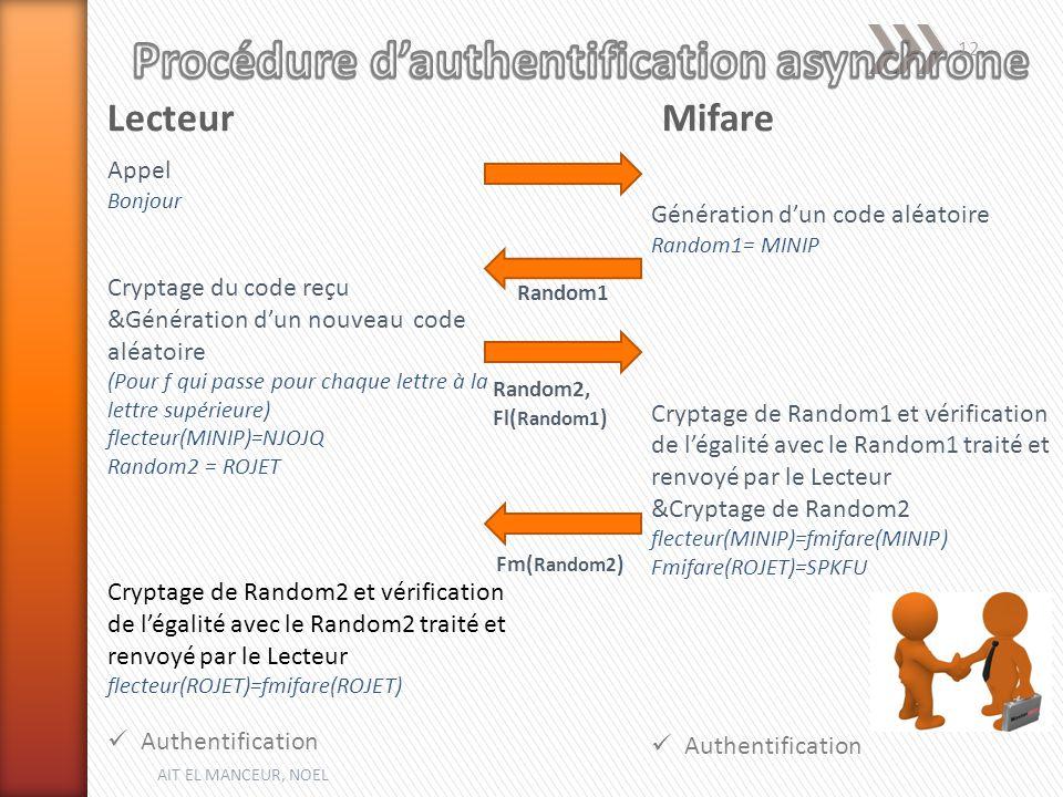 LecteurMifare Appel Bonjour Cryptage du code reçu &Génération dun nouveau code aléatoire (Pour f qui passe pour chaque lettre à la lettre supérieure) flecteur(MINIP)=NJOJQ Random2 = ROJET Cryptage de Random2 et vérification de légalité avec le Random2 traité et renvoyé par le Lecteur flecteur(ROJET)=fmifare(ROJET) Authentification Génération dun code aléatoire Random1= MINIP Cryptage de Random1 et vérification de légalité avec le Random1 traité et renvoyé par le Lecteur &Cryptage de Random2 flecteur(MINIP)=fmifare(MINIP) Fmifare(ROJET)=SPKFU Authentification Random1 Random2, Fl( Random1 ) Fm( Random2 ) AIT EL MANCEUR, NOEL 12