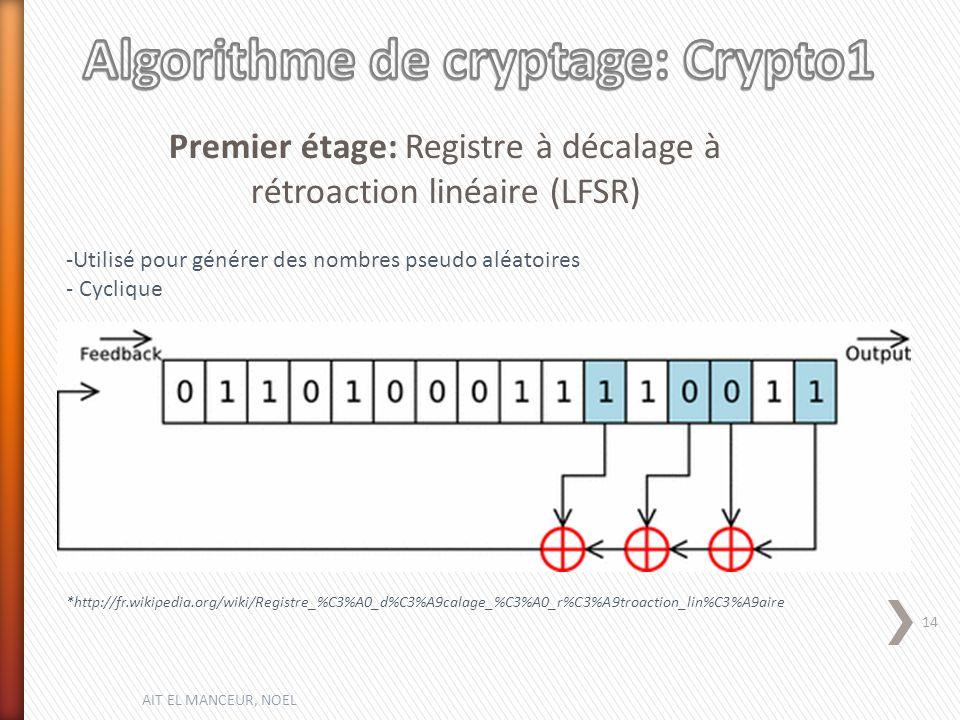 -Utilisé pour générer des nombres pseudo aléatoires - Cyclique Premier étage: Registre à décalage à rétroaction linéaire (LFSR) *http://fr.wikipedia.org/wiki/Registre_%C3%A0_d%C3%A9calage_%C3%A0_r%C3%A9troaction_lin%C3%A9aire AIT EL MANCEUR, NOEL 14