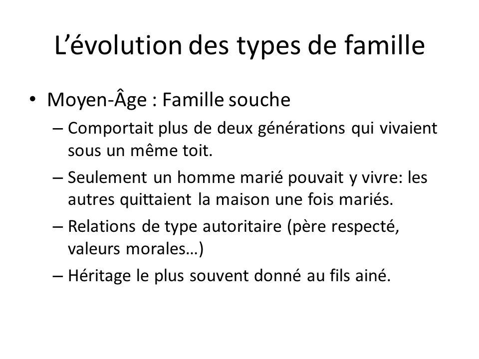Lévolution des types de famille Moyen-Âge : Famille souche – Comportait plus de deux générations qui vivaient sous un même toit.