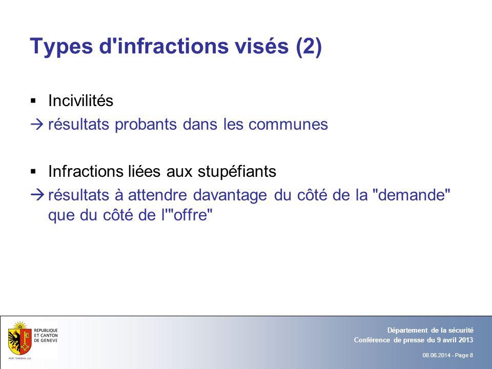 08.06.2014 - Page 8 Conférence de presse du 9 avril 2013 Département de la sécurité Types d'infractions visés (2) Incivilités résultats probants dans