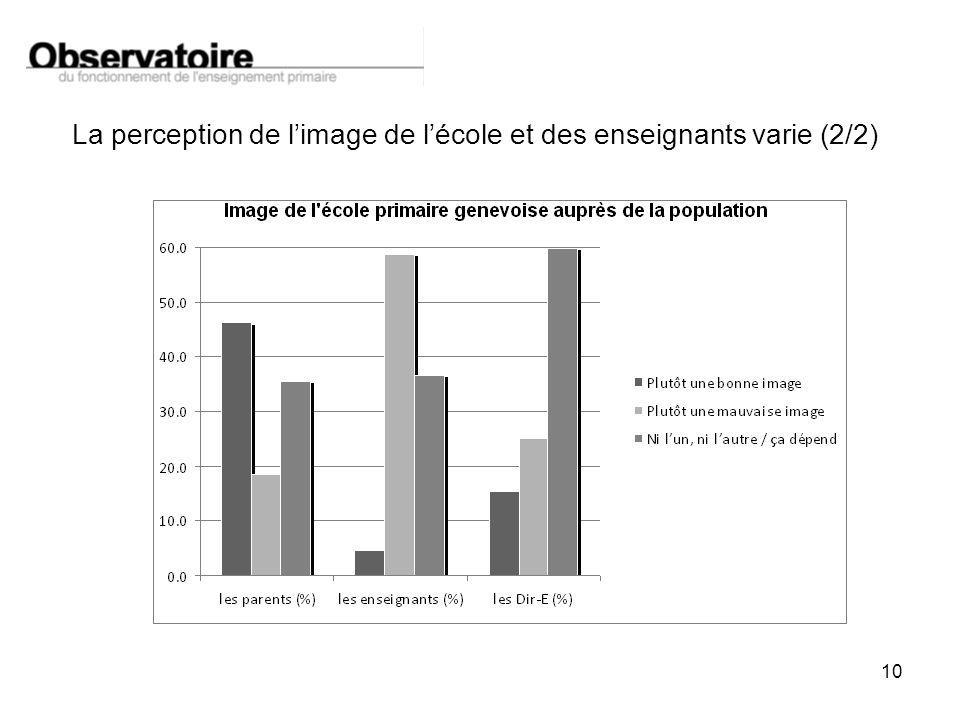 10 La perception de limage de lécole et des enseignants varie (2/2)