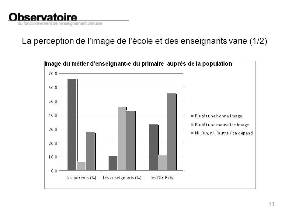 11 La perception de limage de lécole et des enseignants varie (1/2)
