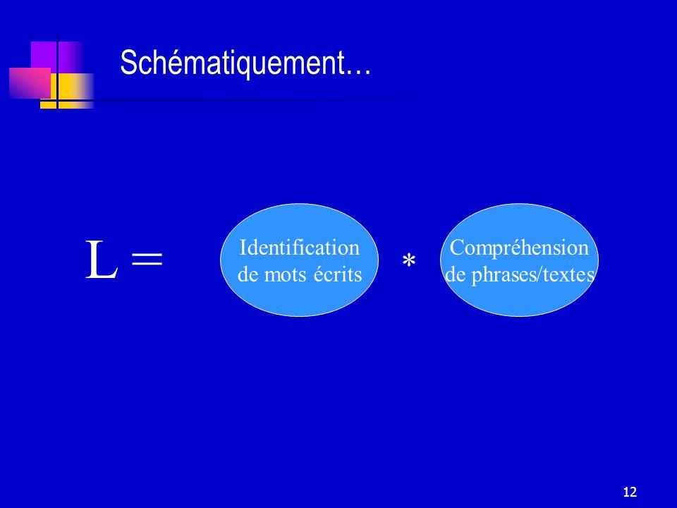 12 Schématiquement… Identification de mots écrits Compréhension de phrases/textes * L =