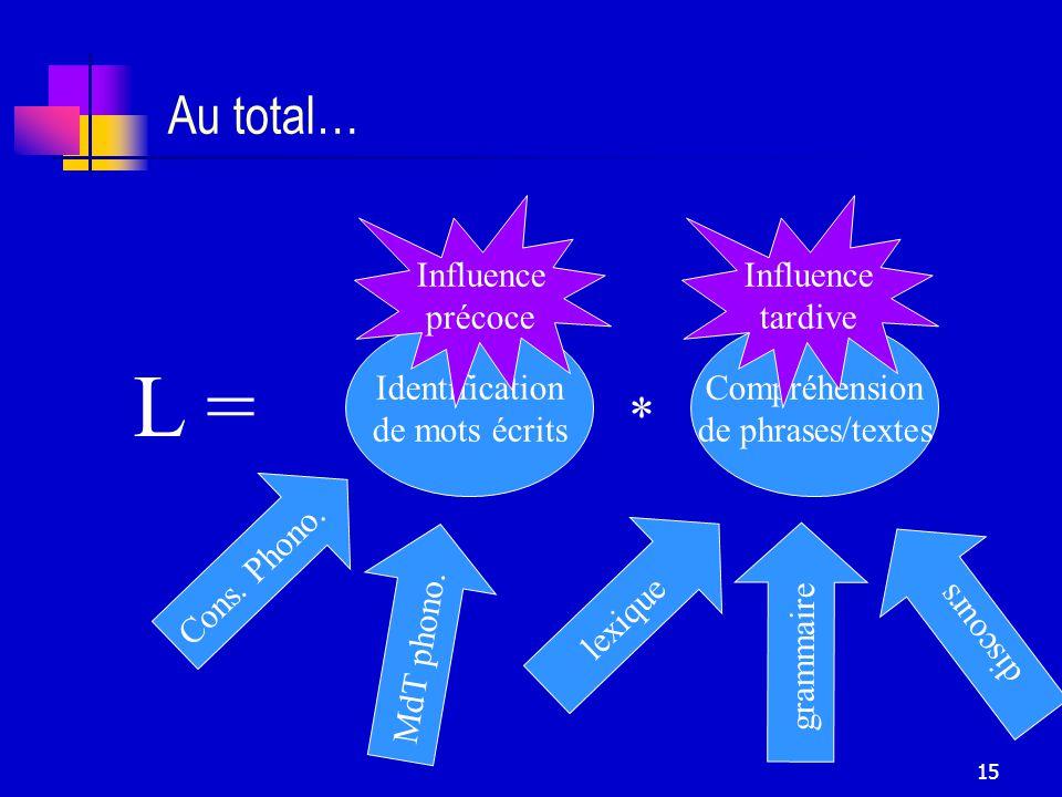 15 Au total… Identification de mots écrits Compréhension de phrases/textes * L = Cons.