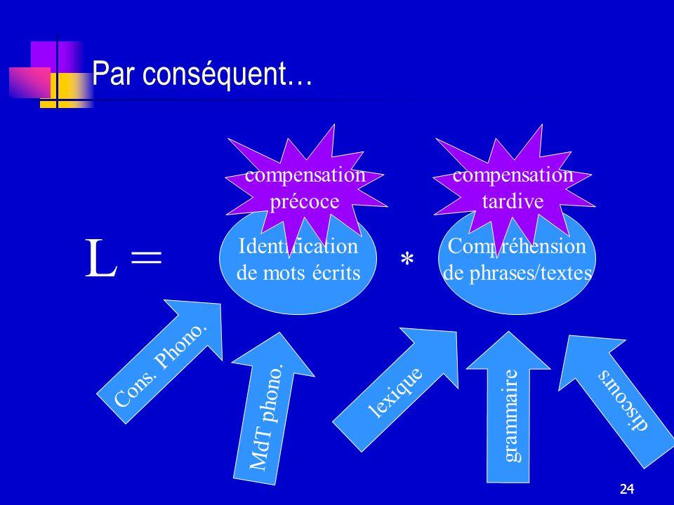 24 Par conséquent… Identification de mots écrits Compréhension de phrases/textes * L = Cons.