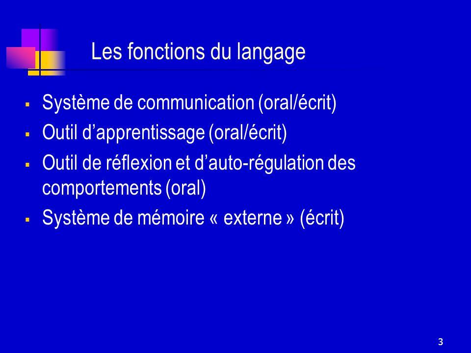 3 Les fonctions du langage Système de communication (oral/écrit) Outil dapprentissage (oral/écrit) Outil de réflexion et dauto-régulation des comportements (oral) Système de mémoire « externe » (écrit)