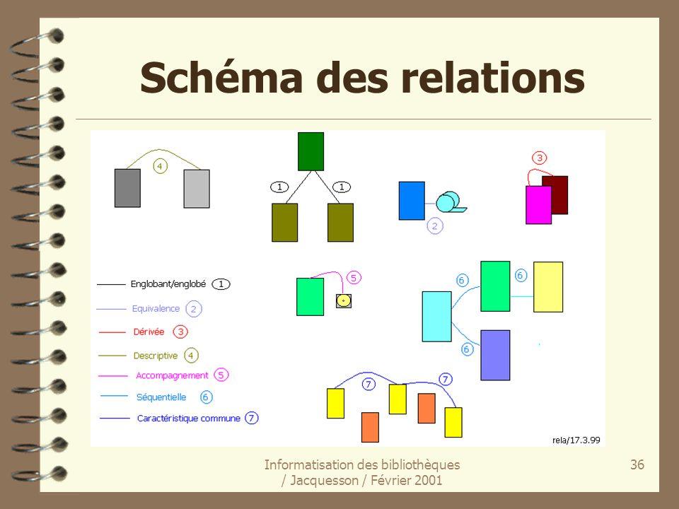 Informatisation des bibliothèques / Jacquesson / Février 2001 36 Schéma des relations