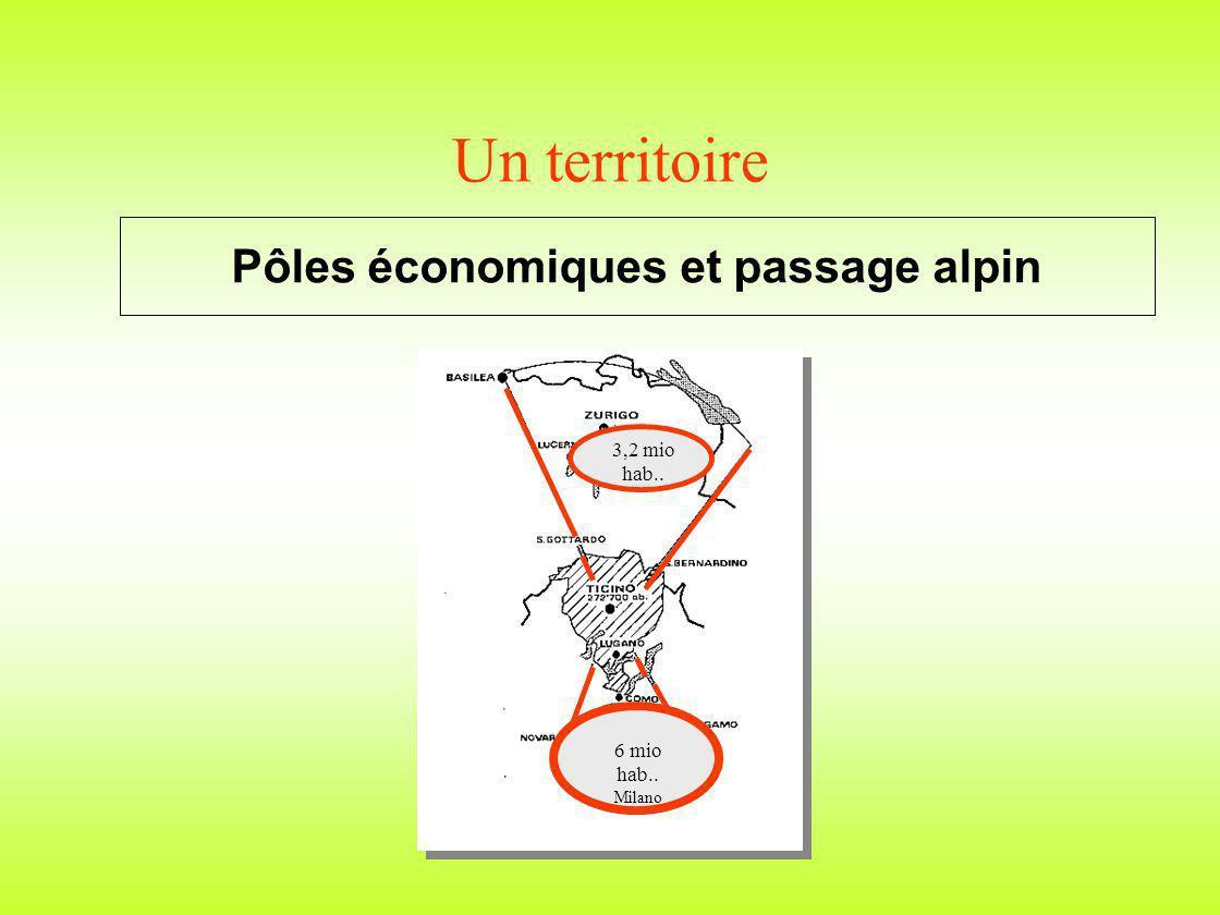 Un territoire Pôles économiques et passage alpin 3,2 mio hab.. 6 mio hab.. Milano