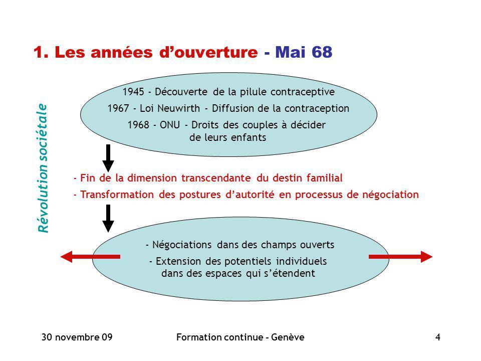 30 novembre 09Formation continue - Genève4 1. Les années douverture - Mai 68 1945 - Découverte de la pilule contraceptive 1967 - Loi Neuwirth - Diffus