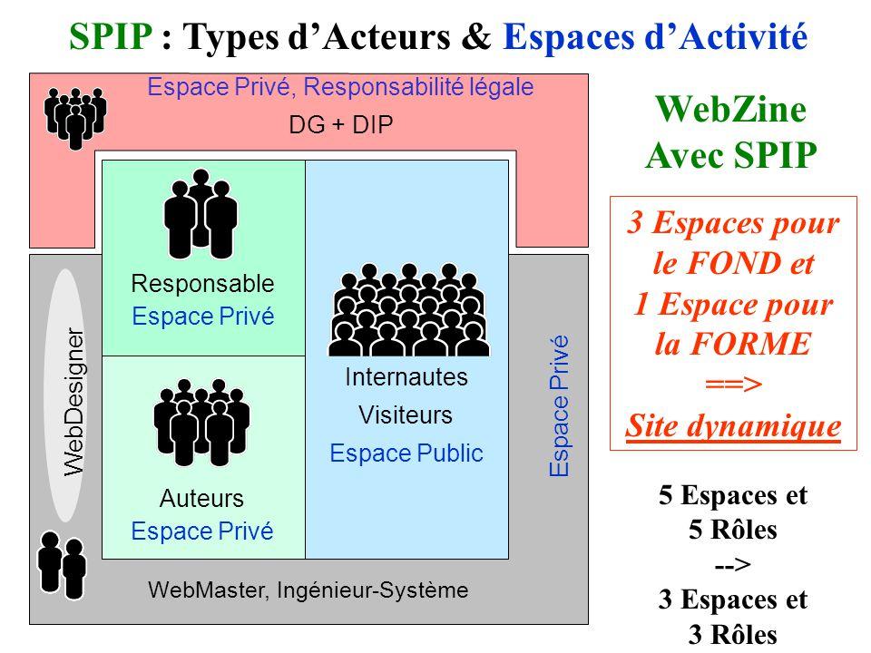 Internautes Visiteurs Espace Public SPIP : Types dActeurs & Espaces dActivité Responsable Espace Privé Auteurs Espace Privé WebZine Avec SPIP WebMaster, Ingénieur-Système Espace Privé WebDesigner 5 Espaces et 5 Rôles --> 3 Espaces et 3 Rôles 3 Espaces pour le FOND et 1 Espace pour la FORME ==> Site dynamique Espace Privé, Responsabilité légale DG + DIP