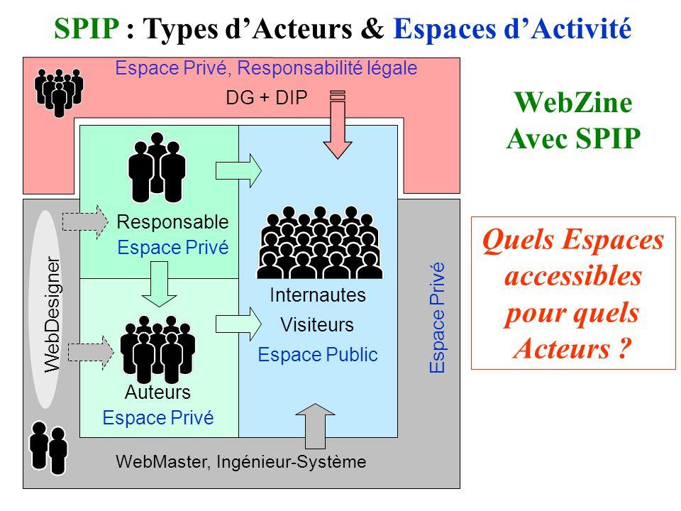 Internautes Visiteurs Espace Public WebMaster, Ingénieur-Système Quels Espaces accessibles pour quels Acteurs .