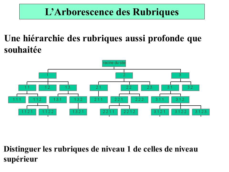 LArborescence des Rubriques Une hiérarchie des rubriques aussi profonde que souhaitée Distinguer les rubriques de niveau 1 de celles de niveau supérieur