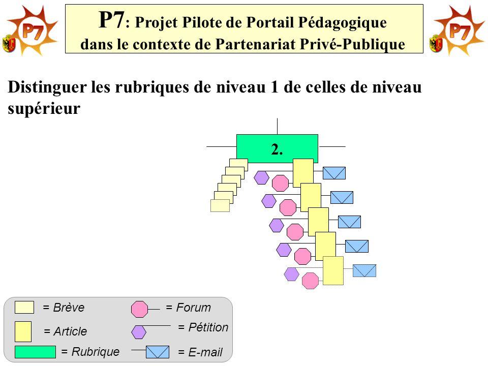 2. P7 : Projet Pilote de Portail Pédagogique dans le contexte de Partenariat Privé-Publique = Rubrique = Article = Forum= Brève = Pétition = E-mail Di