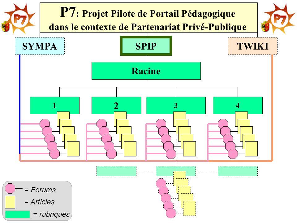 4 2 31 SYMPATWIKI SPIP Racine P7 : Projet Pilote de Portail Pédagogique dans le contexte de Partenariat Privé-Publique = rubriques = Articles = Forums