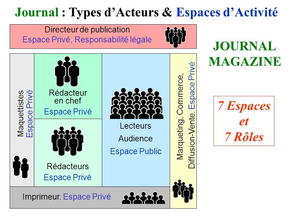 Lecteurs Audience Espace Public Journal : Types dActeurs & Espaces dActivité Imprimeur.
