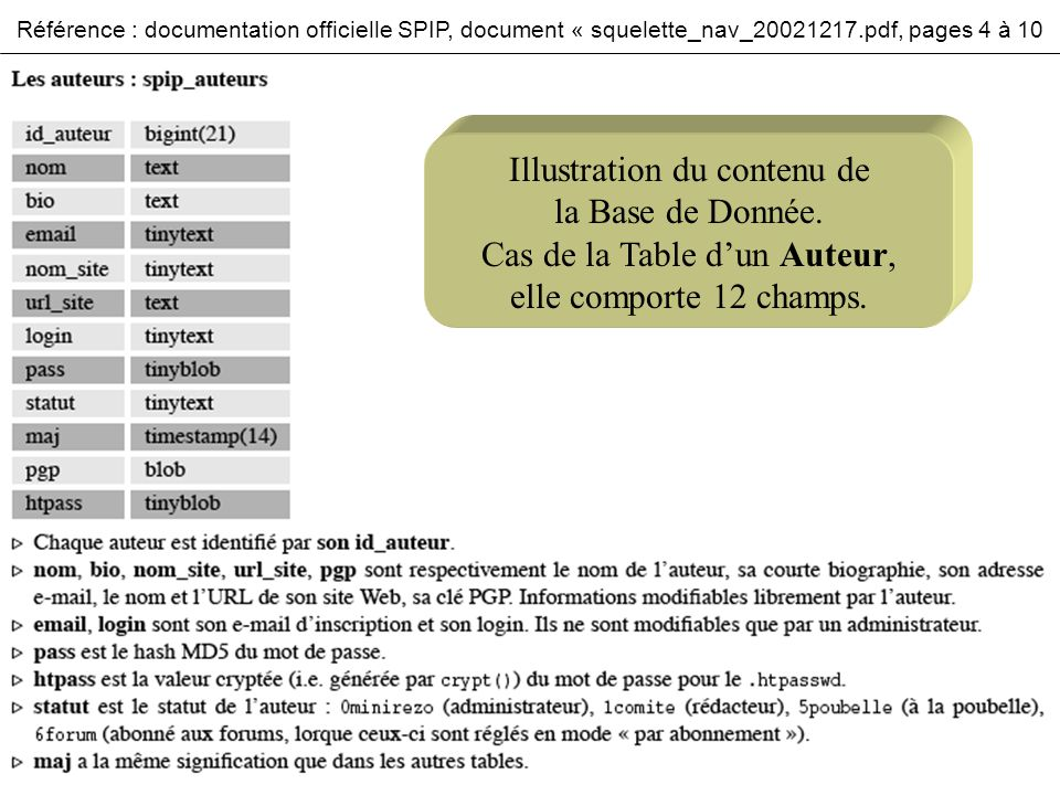 Référence : documentation officielle SPIP, document « squelette_nav_20021217.pdf, pages 4 à 10 Illustration du contenu de la Base de Donnée. Cas de la