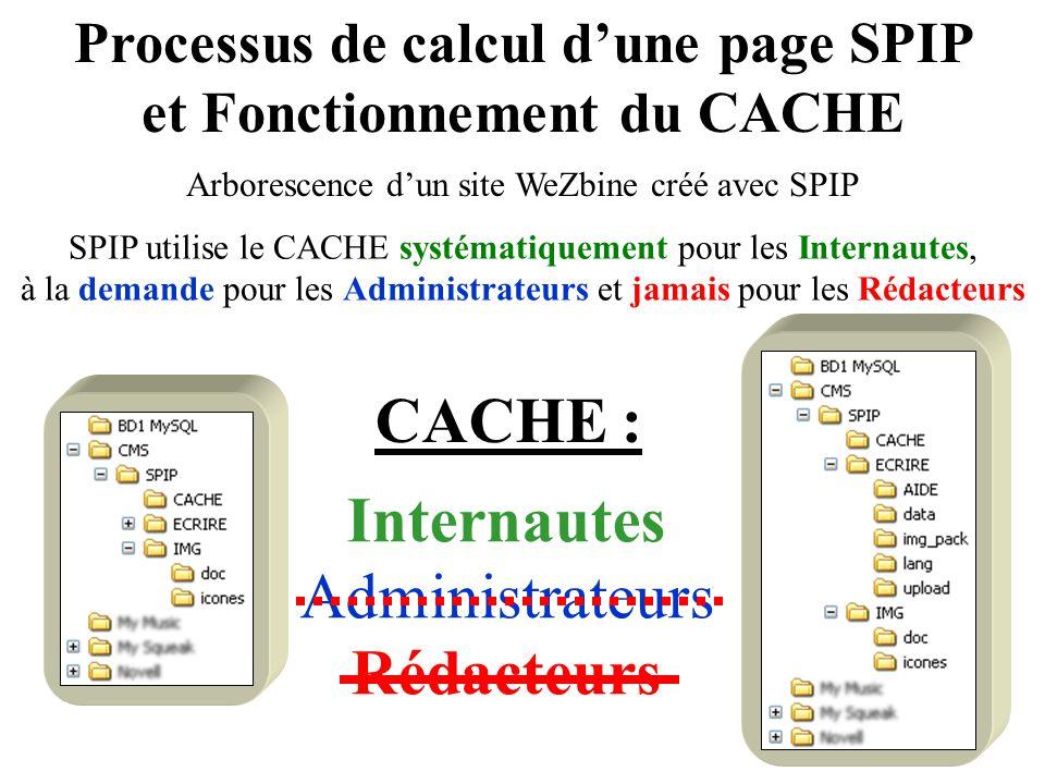 Processus de calcul dune page SPIP et Fonctionnement du CACHE Arborescence dun site WeZbine créé avec SPIP SPIP utilise le CACHE systématiquement pour