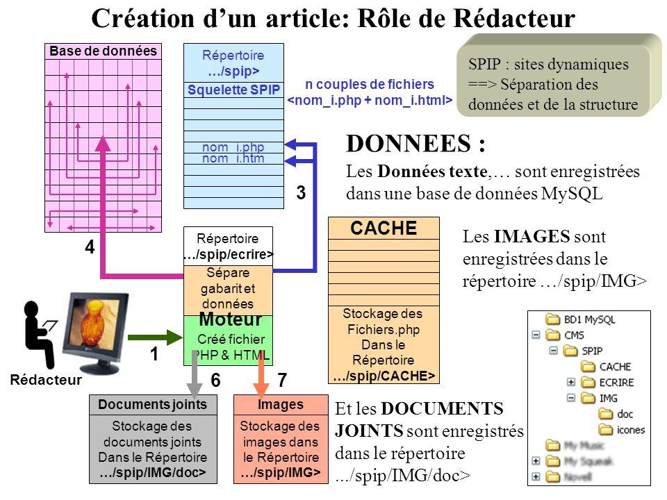 Base de données Moteur Sépare gabarit et données Répertoire …/spip/ecrire> Squelette SPIP nom_i.php nom_i.htm Répertoire …/spip> 1 Stockage des images