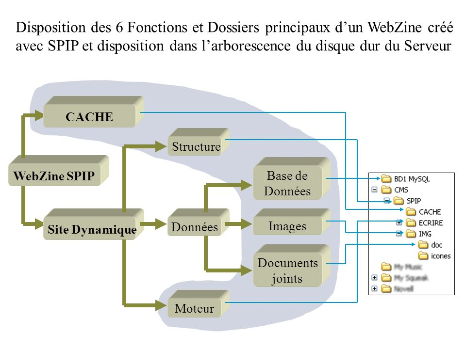 Base de données Moteur Calcul les boucle SPIP Calcul PHP --> HTML Répertoire …/spip/ecrire> Squelette SPIP nom_i.php nom_i.htm Répertoire …/spip> 12 Stockage des images dans le Répertoire …/spip/IMG> Images 5 67 Stockage des Fichiers.php Dans le Répertoire …/spip/CACHE> CACHE nom_bi.php 4 3 Stockage des documents joints Dans le Répertoire …/spip/IMG/doc> Documents joints DONNEES Auteurs et leurs Adresses e-mail, Login & Mots de passe, URL sites web, Mots-clés, Pétitions et Signatures, Forums, Messageries internes, Calendrier interne, Les données enregistrées dans la BD sont : Rubriques et Hiérarchie arborescente, Brèves et leur composantes, Articles et leurs composants, Eléments fonctionnels et arborescence serveur dun site SPIP Sites & Articles Syndiqués, Moteur de recherche, Dictionnaire & Tables, Relations entre objets, Gestion du site,...