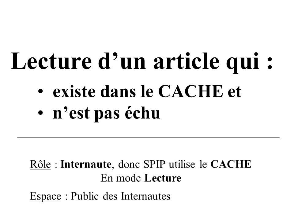 Rôle : Internaute, donc SPIP utilise le CACHE En mode Lecture Lecture dun article qui : existe dans le CACHE et nest pas échu Espace : Public des Inte