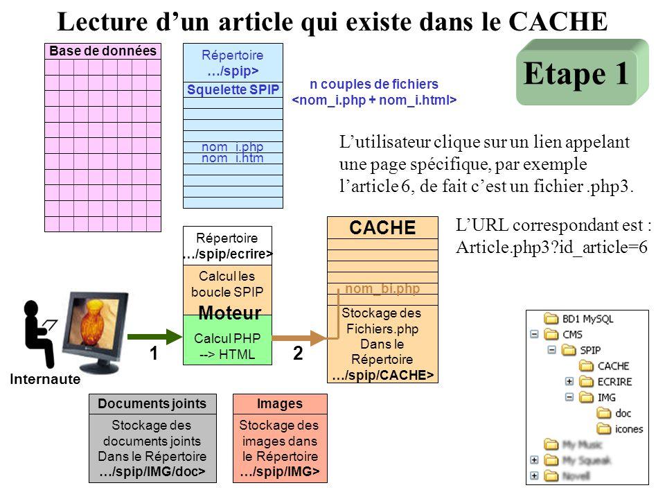 Base de données Moteur Calcul les boucle SPIP Calcul PHP --> HTML Répertoire …/spip/ecrire> Squelette SPIP nom_i.php nom_i.htm Répertoire …/spip> 12 S