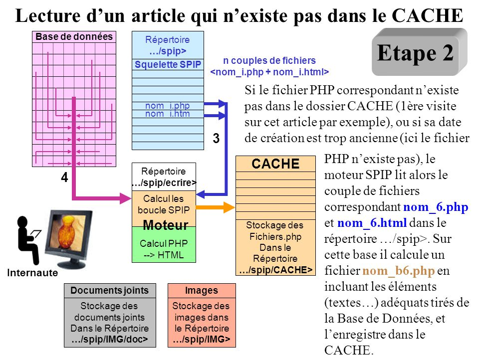 Base de données Moteur Calcul les boucle SPIP Calcul PHP --> HTML Répertoire …/spip/ecrire> Squelette SPIP nom_i.php nom_i.htm Répertoire …/spip> n co