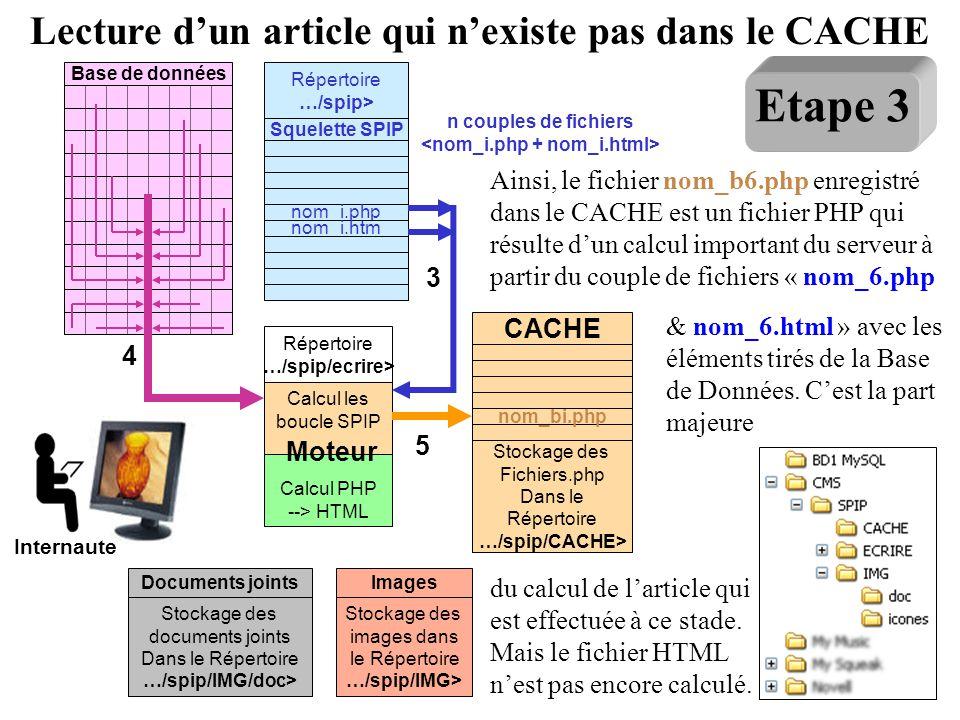 Base de données Moteur Calcul les boucle SPIP Calcul PHP --> HTML Répertoire …/spip/ecrire> Squelette SPIP nom_i.php nom_i.htm Répertoire …/spip> Stoc