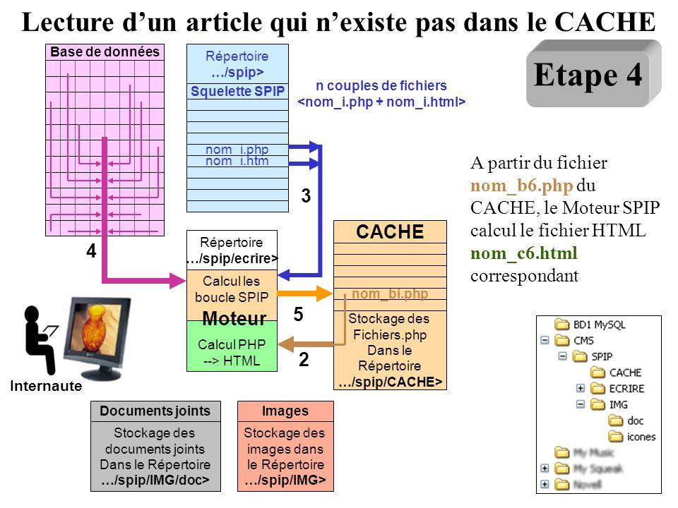 Base de données Moteur Calcul les boucle SPIP Calcul PHP --> HTML Répertoire …/spip/ecrire> Squelette SPIP nom_i.php nom_i.htm Répertoire …/spip> 2 St