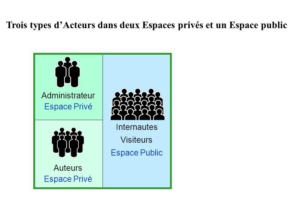 Auteurs Espace Privé Administrateur Espace Privé Internautes Visiteurs Espace Public Trois types dActeurs dans deux Espaces privés et un Espace public