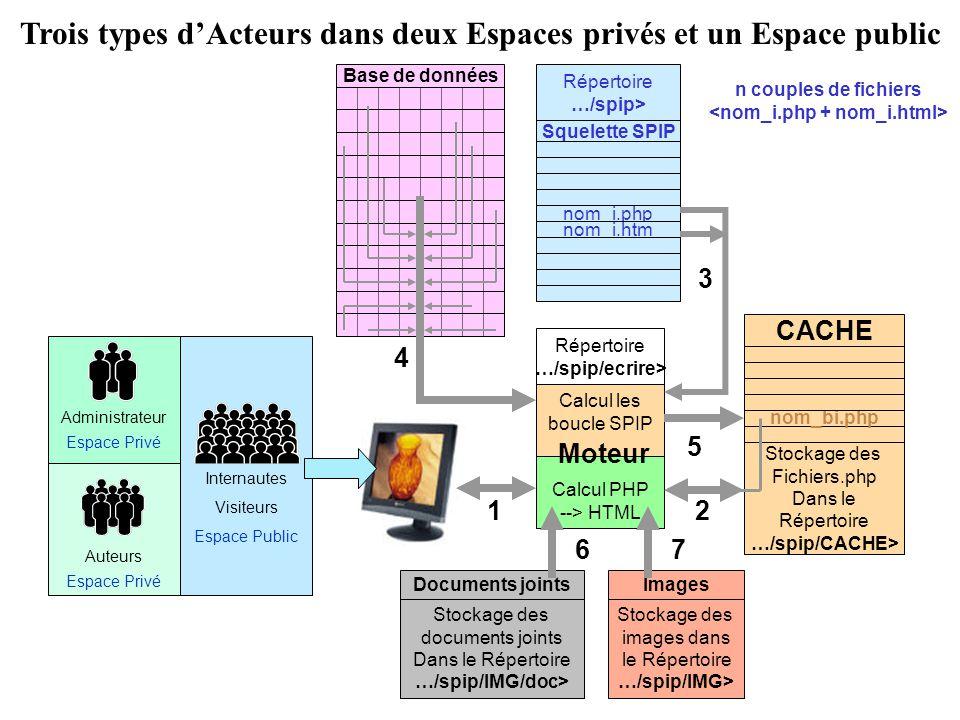 Base de données Moteur Calcul les boucle SPIP Calcul PHP --> HTML Répertoire …/spip/ecrire> Squelette SPIP nom_i.php nom_i.htm Répertoire …/spip> Stockage des images dans le Répertoire …/spip/IMG> Images 4 5 Stockage des Fichiers.php Dans le Répertoire …/spip/CACHE> CACHE nom_bi.php Etape 3 du calcul de larticle qui est effectuée à ce stade.