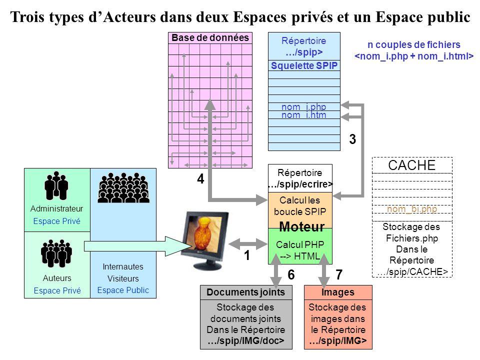 Base de données Moteur Calcul les boucle SPIP Calcul PHP --> HTML Répertoire …/spip/ecrire> Squelette SPIP nom_i.php nom_i.htm Répertoire …/spip> 2 Stockage des images dans le Répertoire …/spip/IMG> Images 4 5 Stockage des Fichiers.php Dans le Répertoire …/spip/CACHE> CACHE nom_bi.php Etape 4 Lecture dun article qui nexiste pas dans le CACHE A partir du fichier nom_b6.php du CACHE, le Moteur SPIP calcul le fichier HTML nom_c6.html correspondant n couples de fichiers 3 Stockage des documents joints Dans le Répertoire …/spip/IMG/doc> Documents joints Internaute