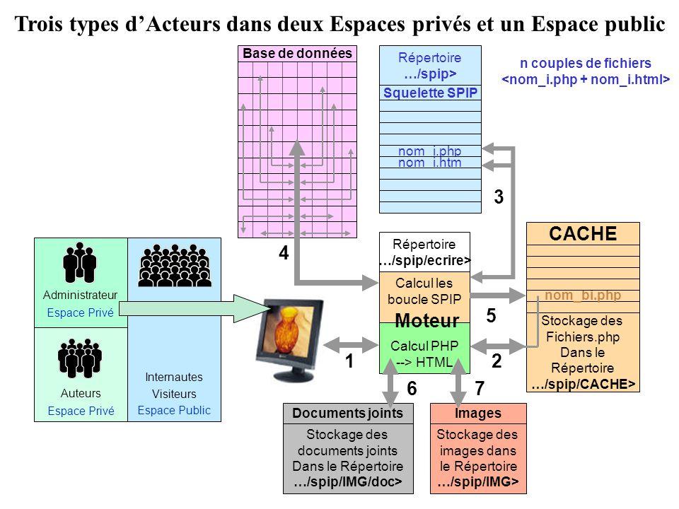 Stockage des Fichiers.php Dans le Répertoire …/spip/CACHE> CACHE nom_bi.php Trois types dActeurs dans deux Espaces privés et un Espace public Base de