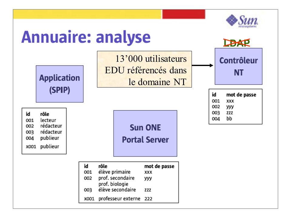 LDAP 13000 utilisateurs EDU référencés dans le domaine NT