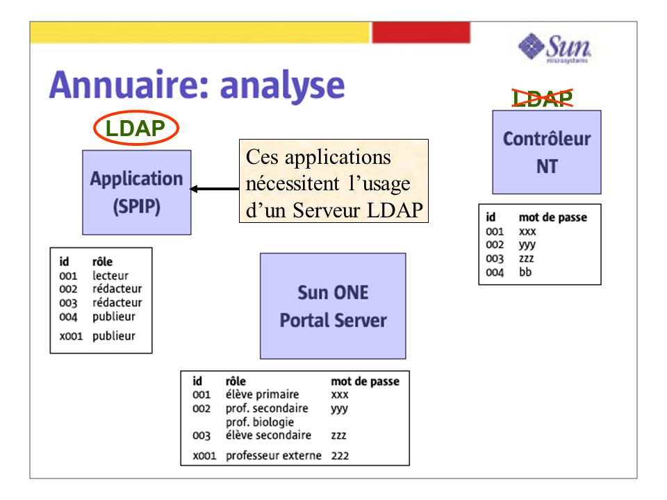 LDAP Ces applications nécessitent lusage dun Serveur LDAP