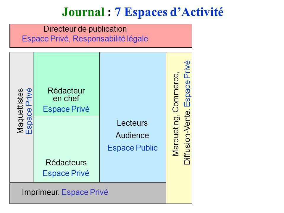 Lecteurs Audience Espace Public Journal : 7 Espaces dActivité Imprimeur. Espace Privé Directeur de publication Espace Privé, Responsabilité légale Maq