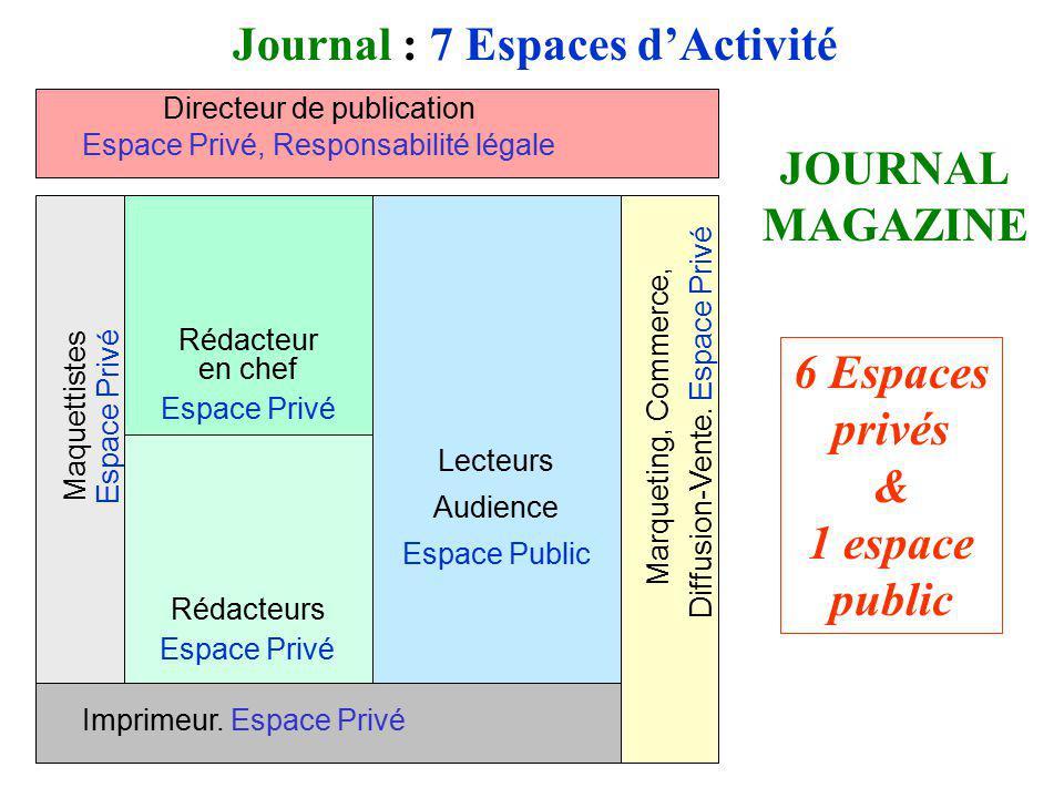 Lecteurs Audience Espace Public Journal : 7 Espaces dActivité Imprimeur. Espace Privé JOURNAL MAGAZINE Directeur de publication Espace Privé, Responsa