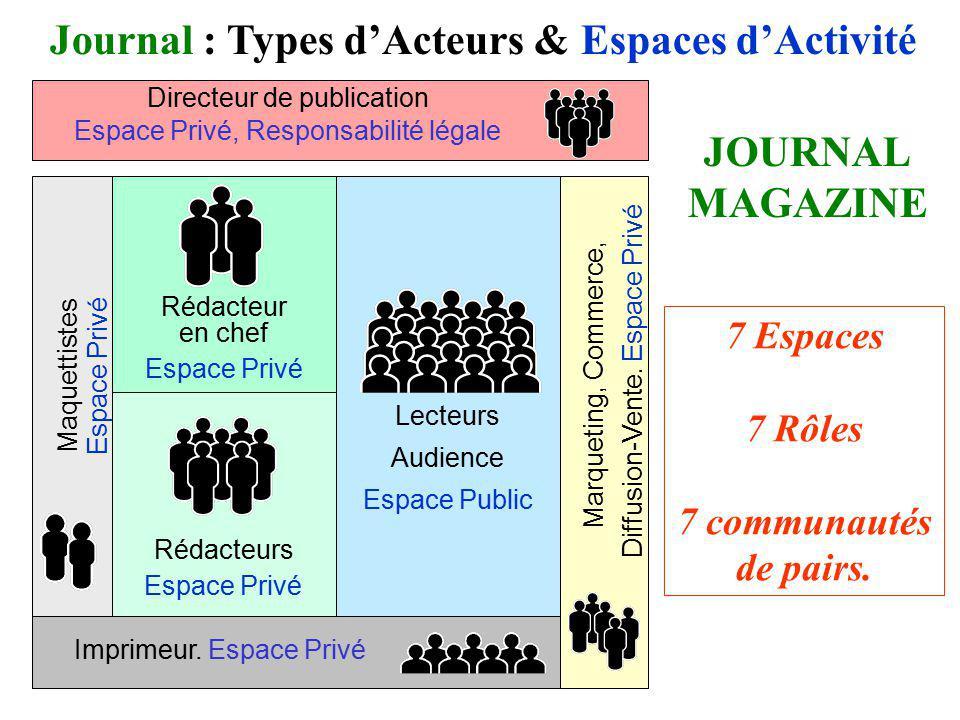 Lecteurs Audience Espace Public Journal : Types dActeurs & Espaces dActivité Imprimeur. Espace Privé JOURNAL MAGAZINE Directeur de publication Espace