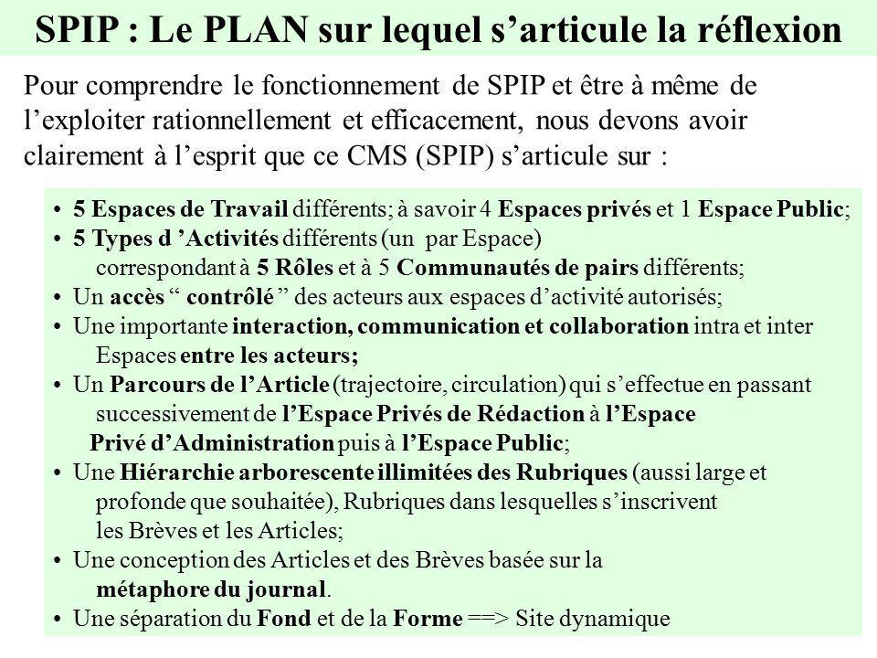 SPIP : Le PLAN sur lequel sarticule la réflexion Pour comprendre le fonctionnement de SPIP et être à même de lexploiter rationnellement et efficacemen