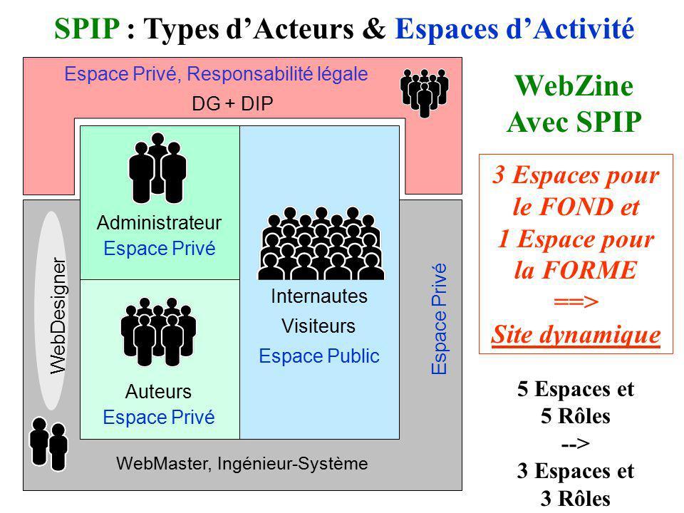 Internautes Visiteurs Espace Public SPIP : Types dActeurs & Espaces dActivité Administrateur Espace Privé Auteurs Espace Privé WebZine Avec SPIP WebMa