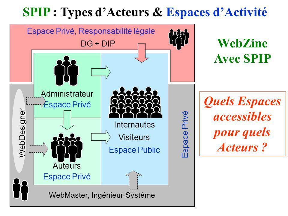 Espace Privé, Responsabilité légale DG + DIP Internautes Visiteurs Espace Public WebMaster, Ingénieur-Système Quels Espaces accessibles pour quels Act