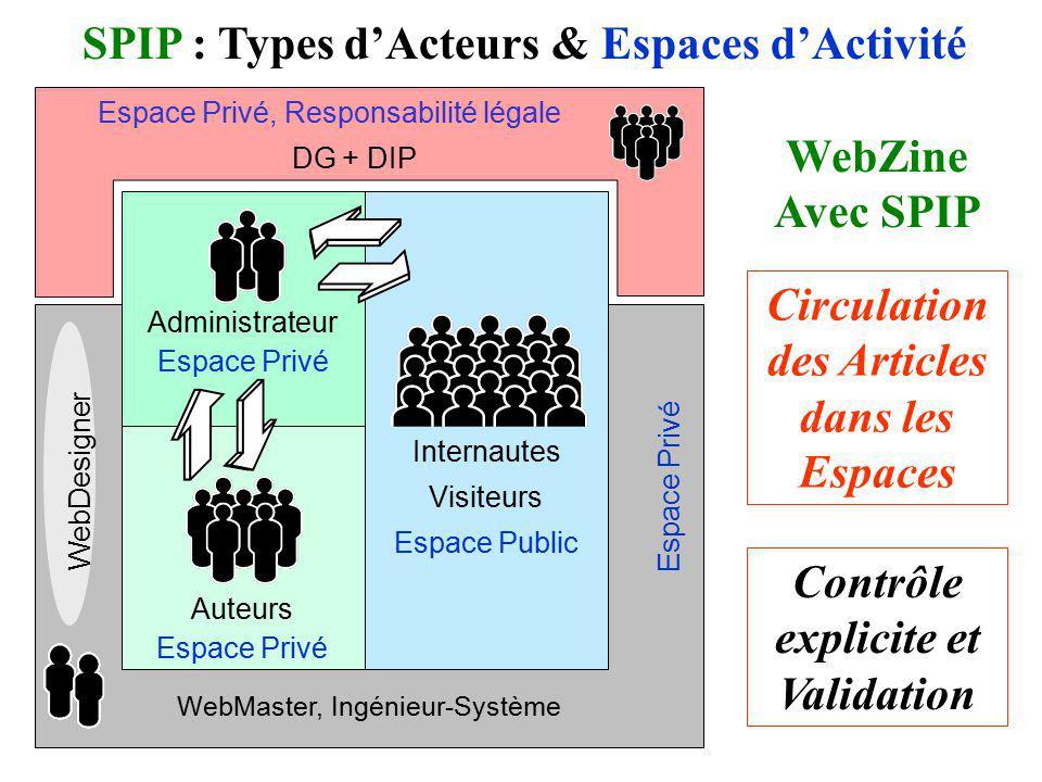 Internautes Visiteurs Espace Public WebMaster, Ingénieur-Système SPIP : Types dActeurs & Espaces dActivité WebZine Avec SPIP Circulation des Articles